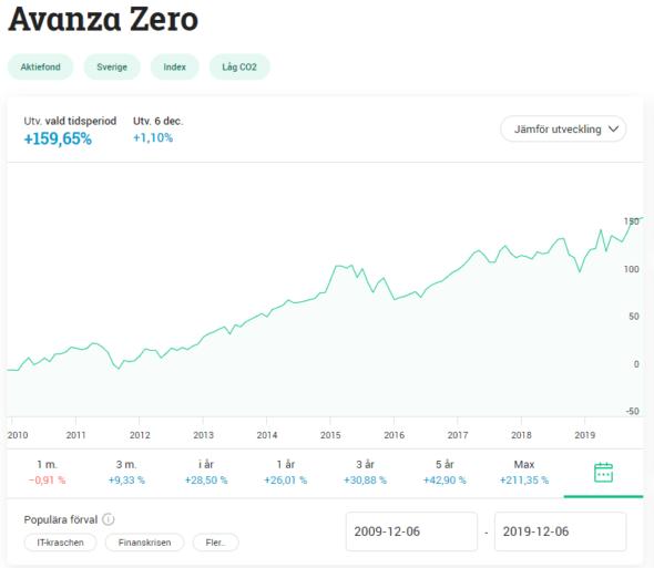 Avanza Zero – Ett dåligt val?