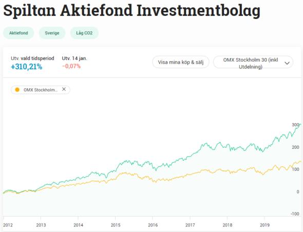 Ränta på ränta med investmentbolag