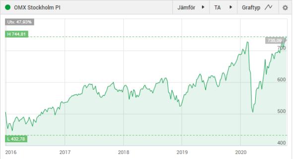 Börsen på ATH