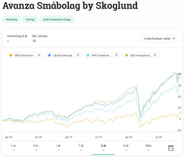 Avanza Småbolag by Skoglund